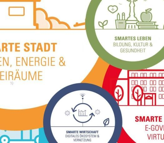 Leitbild der Smart Green City Strategie
